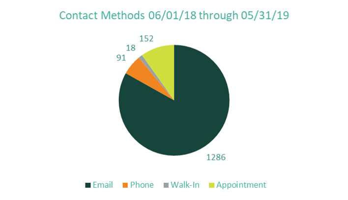contact methods for reaching the WorkLife Office shows email is used much more than the other methods.