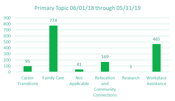 Family care is by far the most frequently requested topic, followed by workplace assistance.